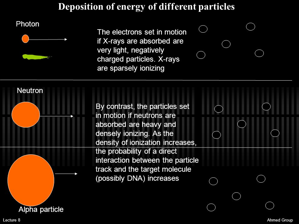 Deposition of energy of different particles