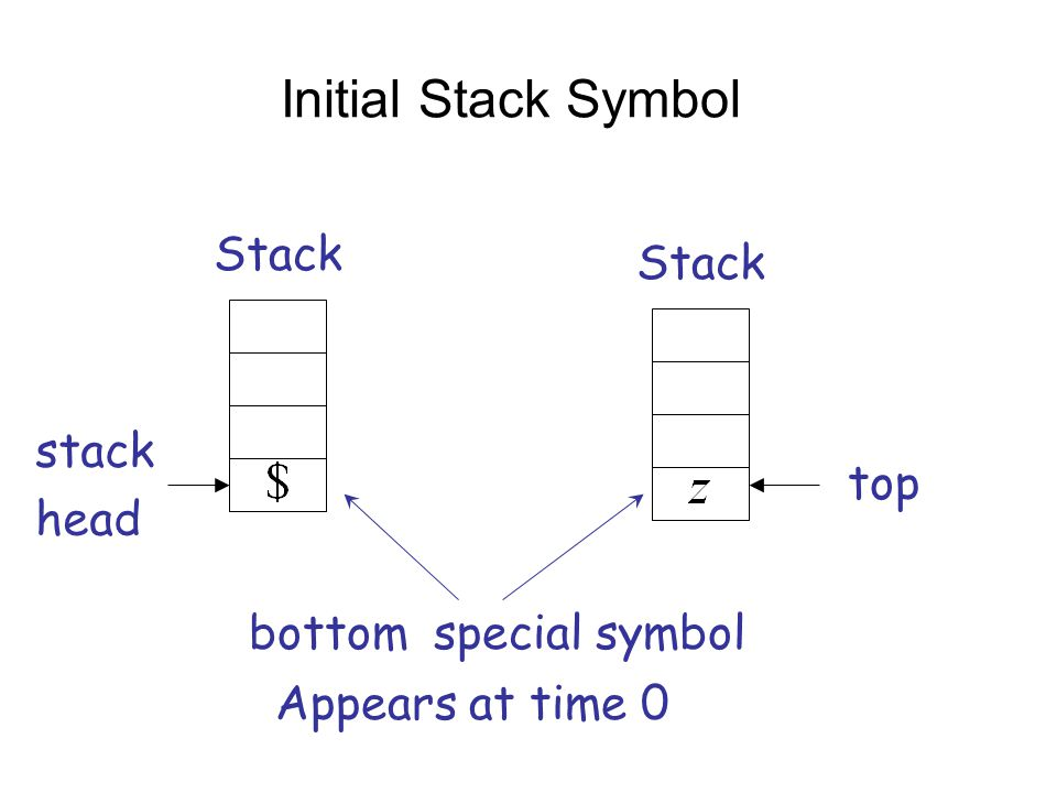 Initial Stack Symbol Stack Stack stack head top bottom special symbol