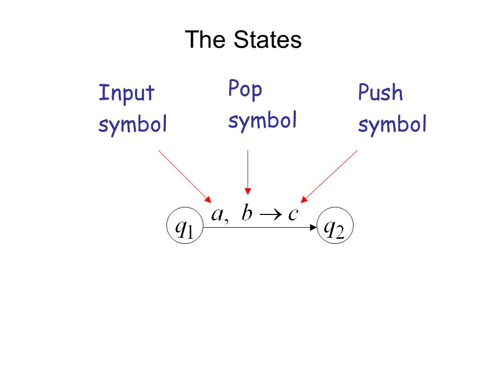 The States Pop symbol Input symbol Push symbol