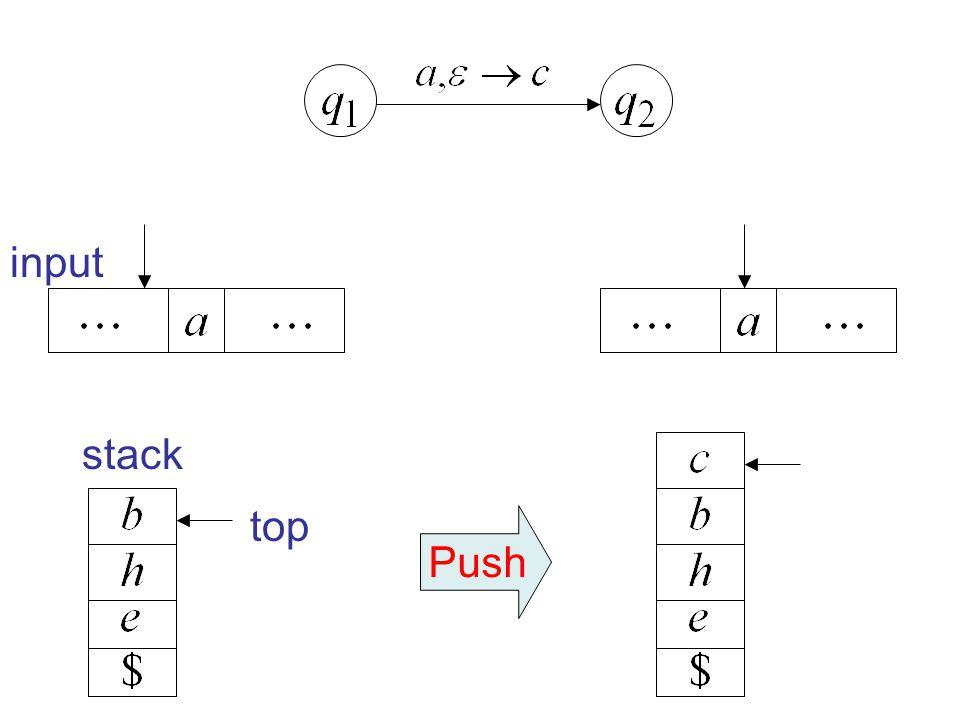 input stack top Push