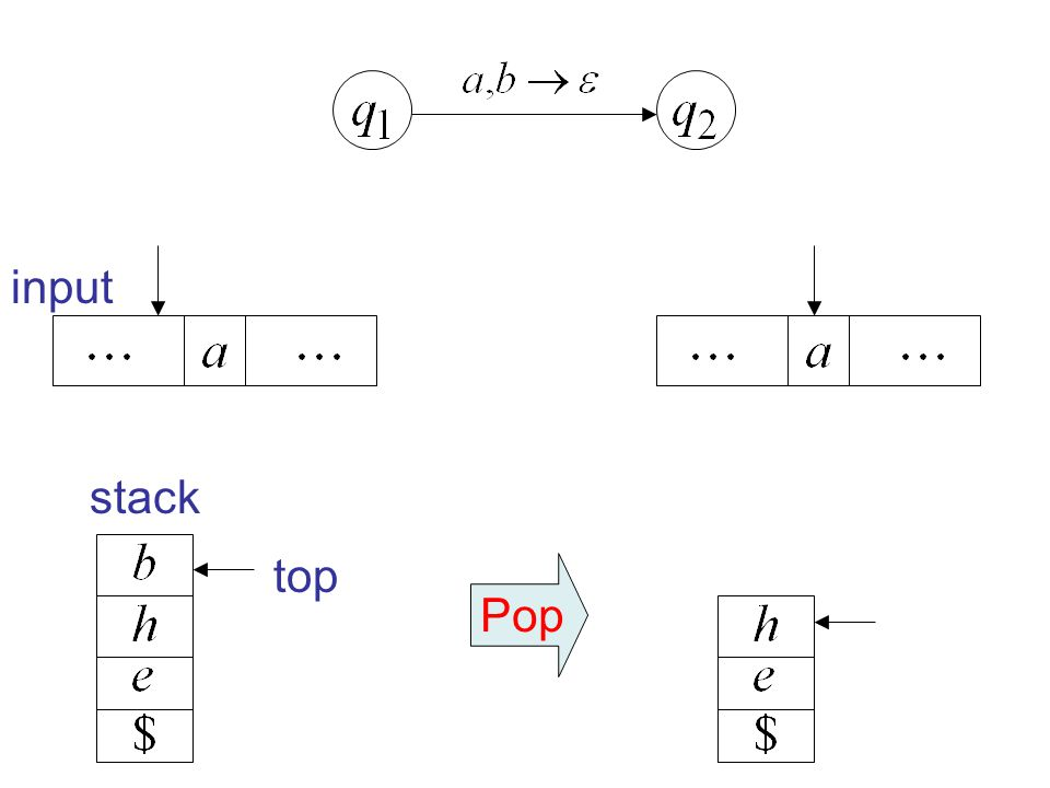 input stack top Pop