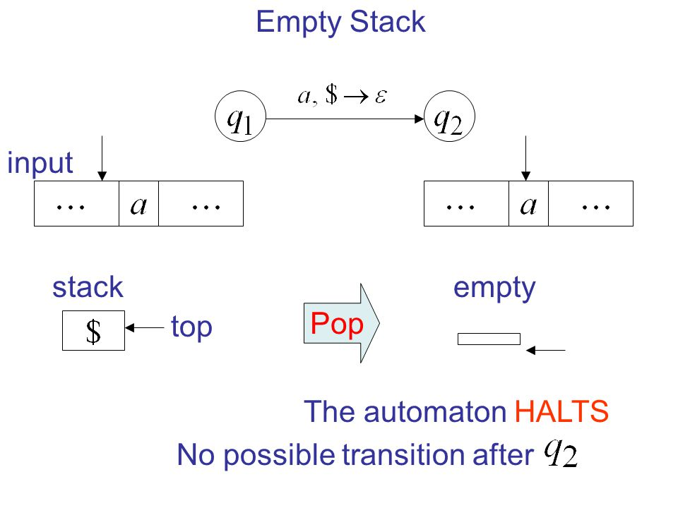 Empty Stack input stack empty Pop top The automaton HALTS No possible transition after