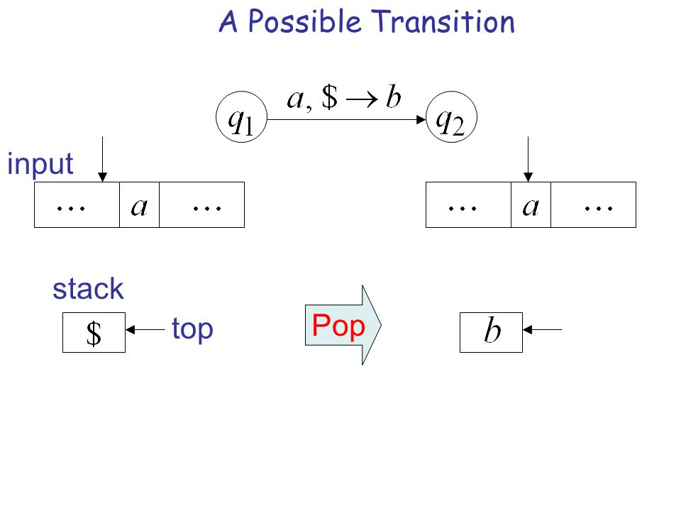 A Possible Transition input stack Pop top