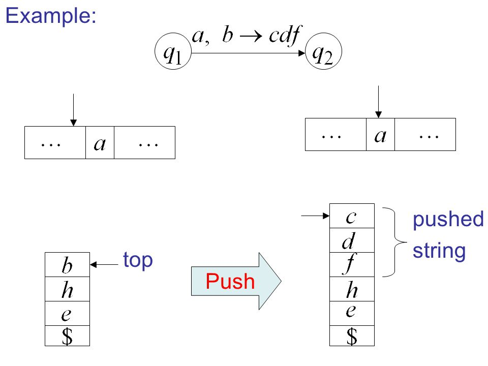 Example: pushed string top Push