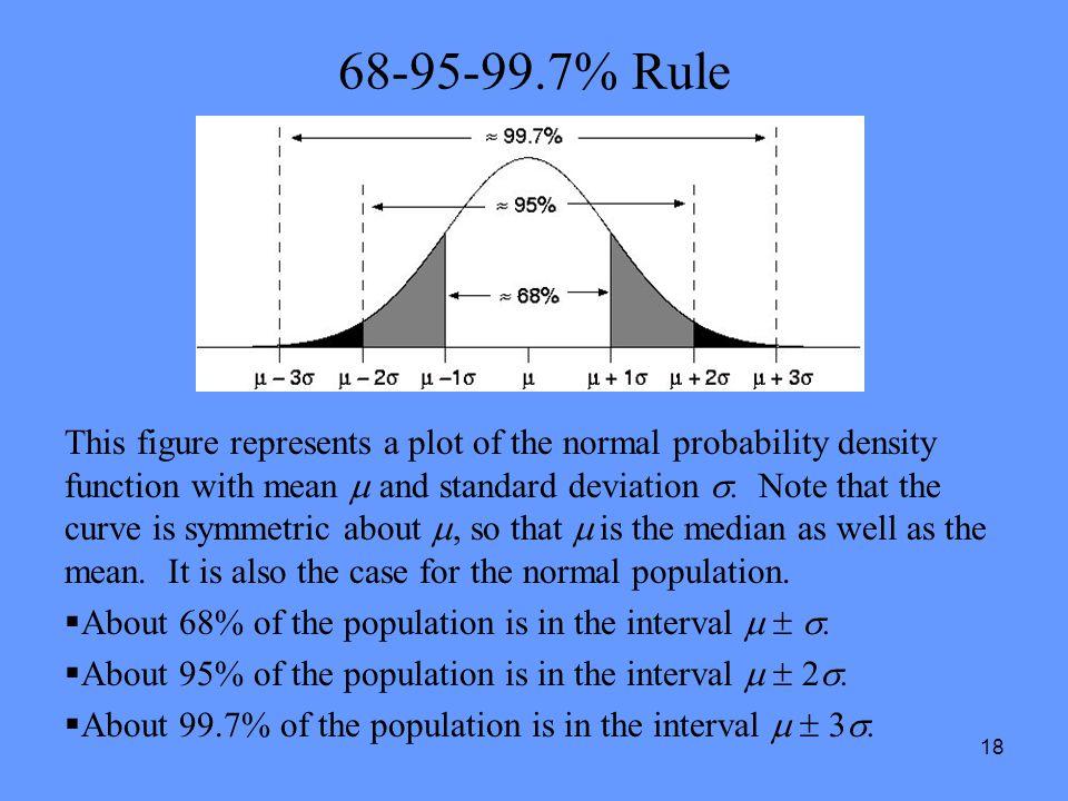 68-95-99.7% Rule
