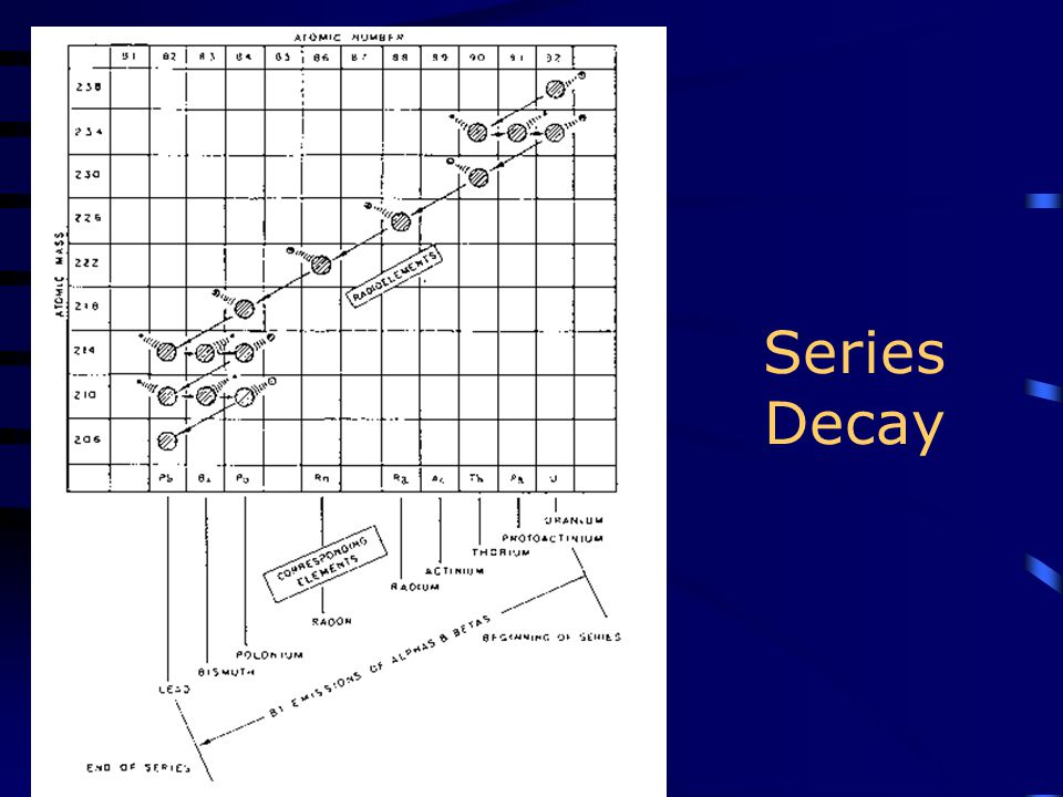 Series Decay
