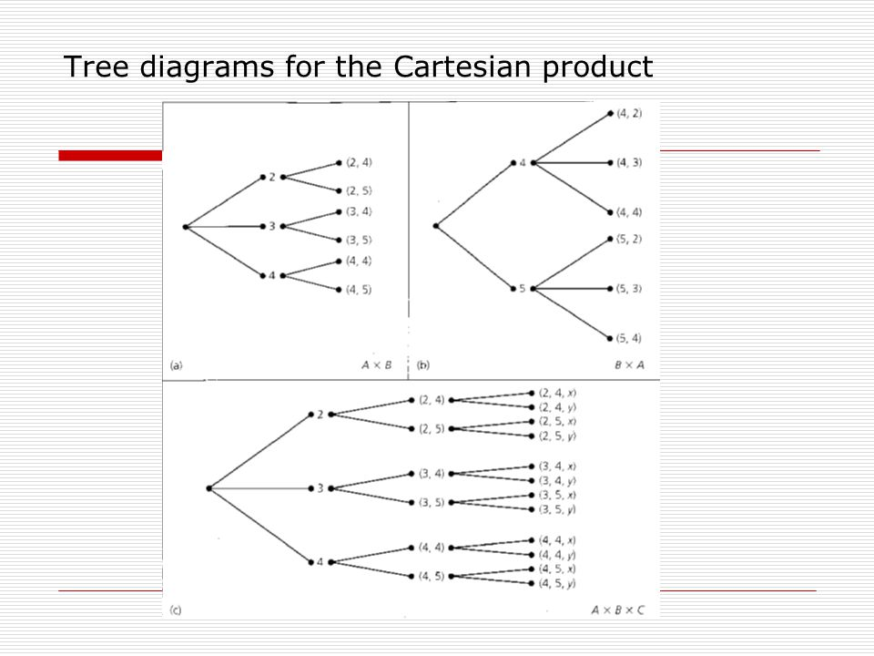Tree diagrams for the Cartesian product
