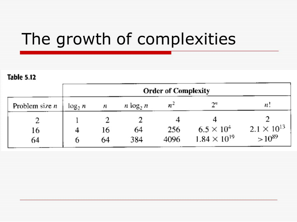 The growth of complexities
