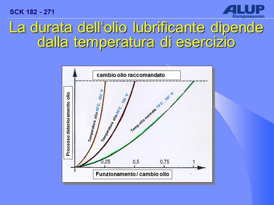 La durata dell'olio lubrificante dipende dalla temperatura di esercizio