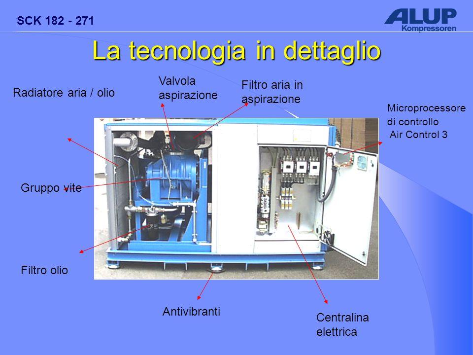 La tecnologia in dettaglio