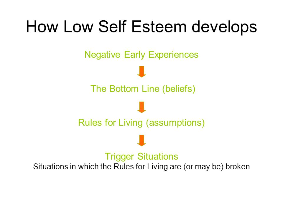 How Low Self Esteem develops
