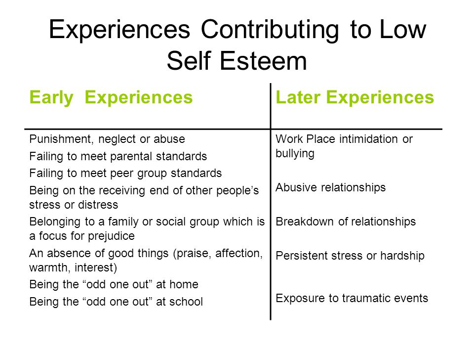 Experiences Contributing to Low Self Esteem