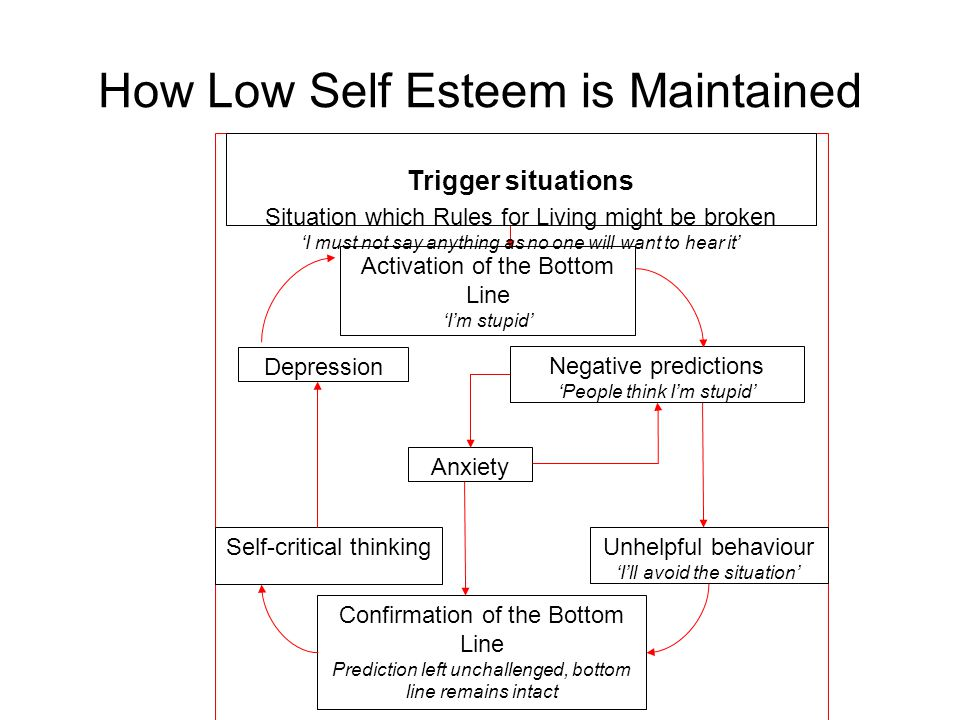 How Low Self Esteem is Maintained