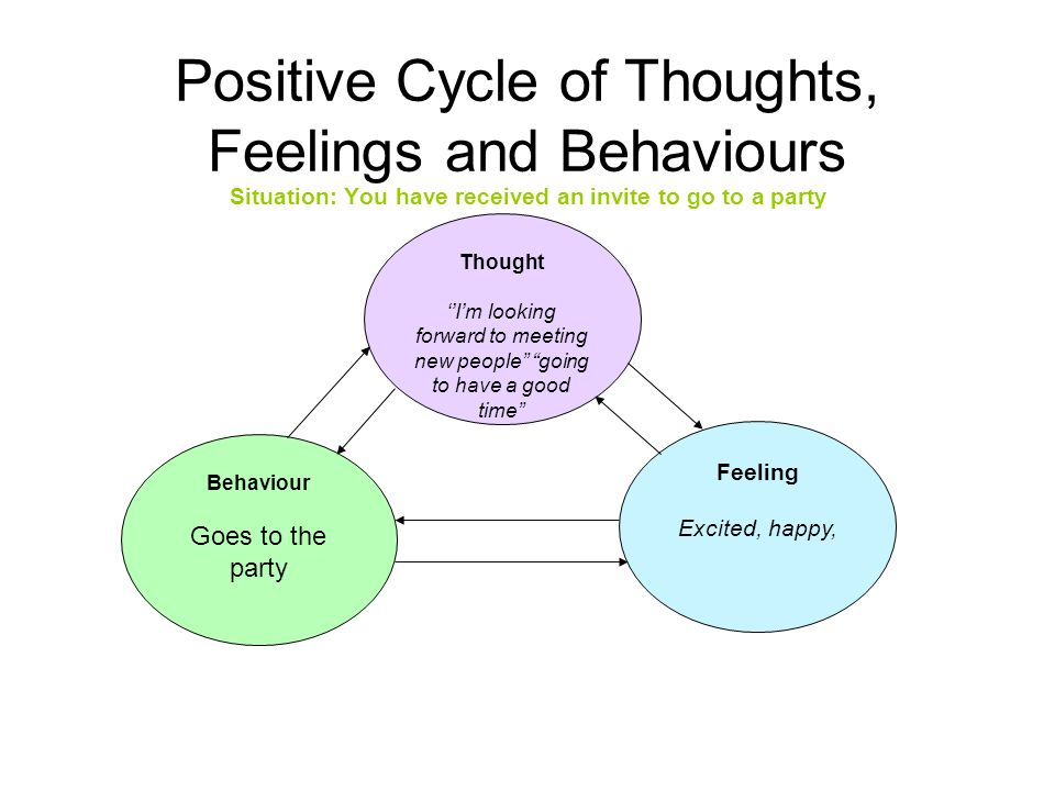 Positive Cycle of Thoughts, Feelings and Behaviours