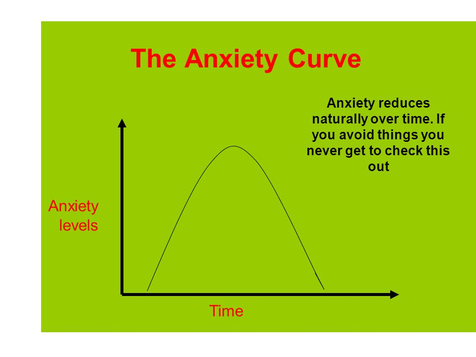 The Anxiety Curve Anxiety levels Time