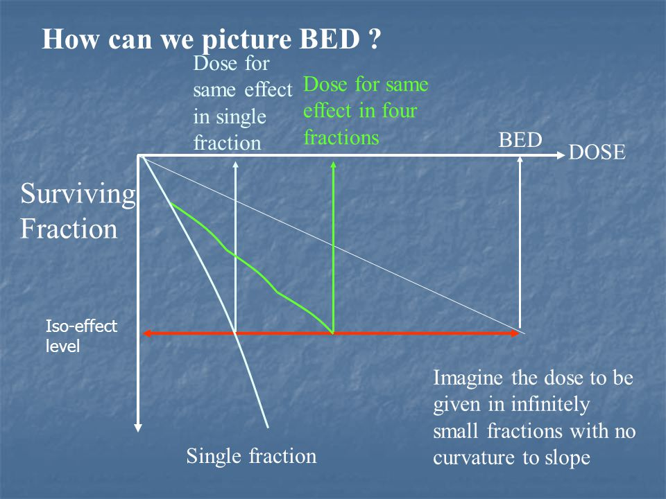 How can we picture BED Surviving Fraction