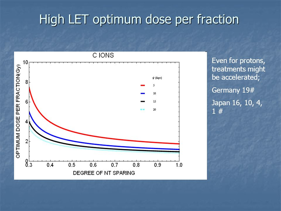 High LET optimum dose per fraction