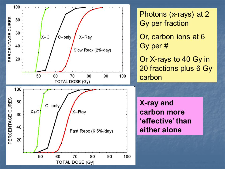 Photons (x-rays) at 2 Gy per fraction