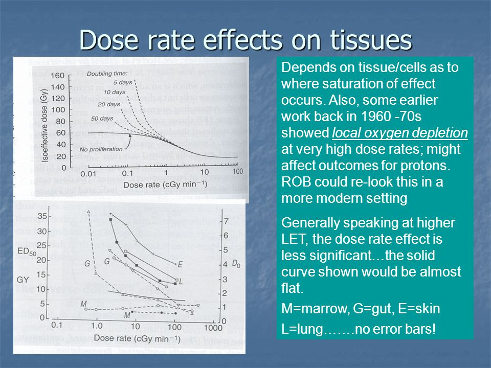 Dose rate effects on tissues