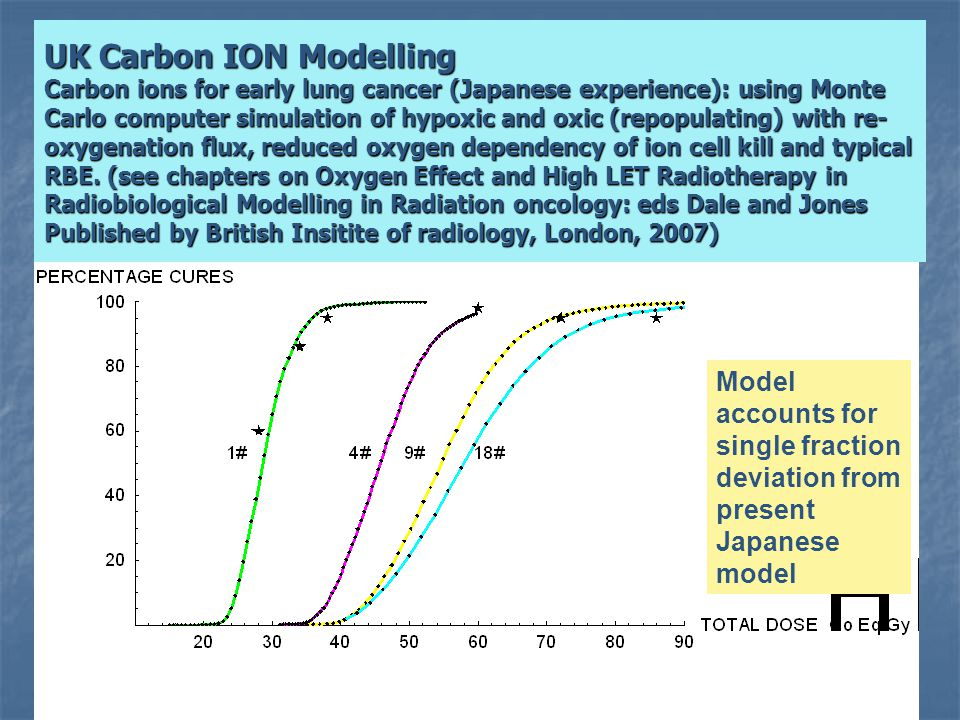 UK Carbon ION Modelling Carbon ions for early lung cancer (Japanese experience): using Monte Carlo computer simulation of hypoxic and oxic (repopulating) with re-oxygenation flux, reduced oxygen dependency of ion cell kill and typical RBE. (see chapters on Oxygen Effect and High LET Radiotherapy in Radiobiological Modelling in Radiation oncology: eds Dale and Jones Published by British Insitite of radiology, London, 2007)