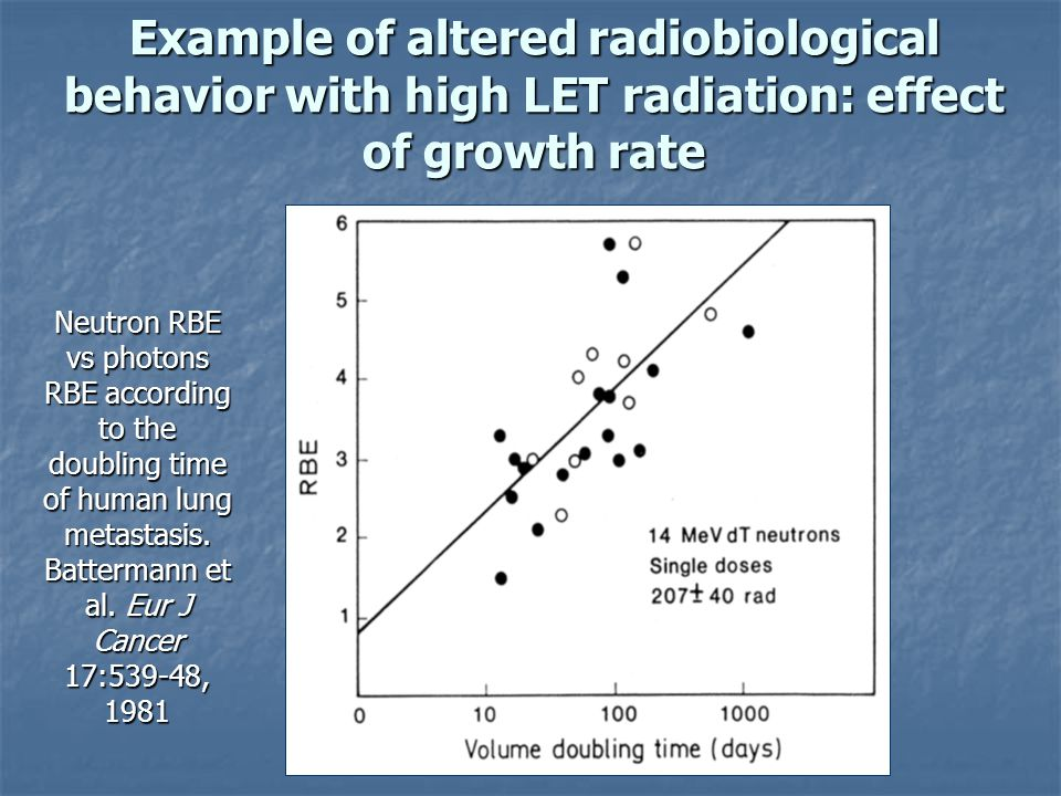 Example of altered radiobiological behavior with high LET radiation: effect of growth rate