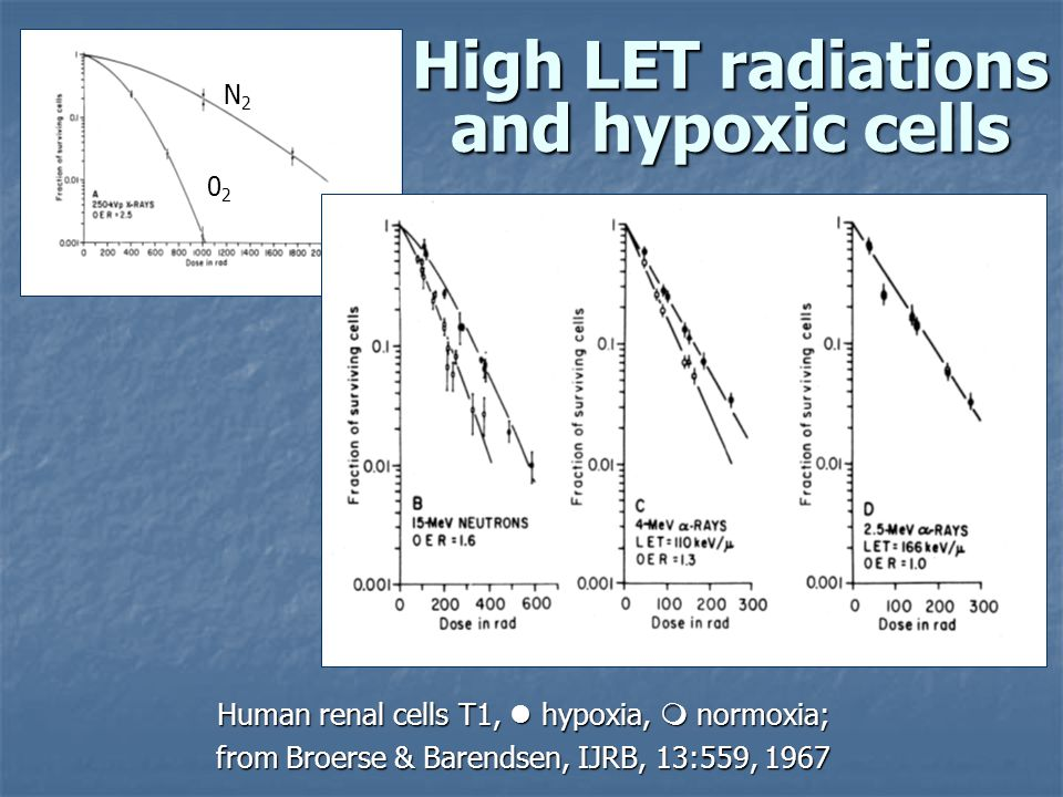 High LET radiations and hypoxic cells