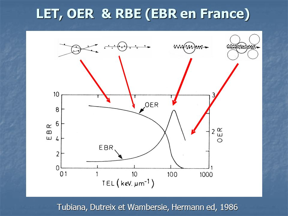 LET, OER & RBE (EBR en France)