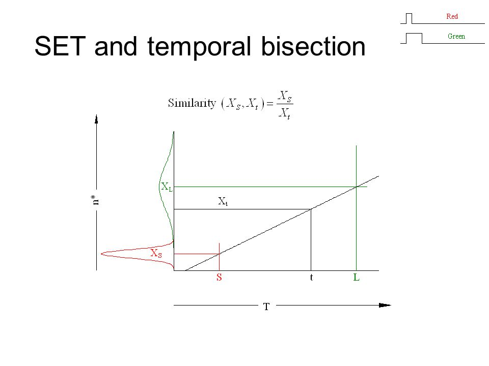 SET and temporal bisection