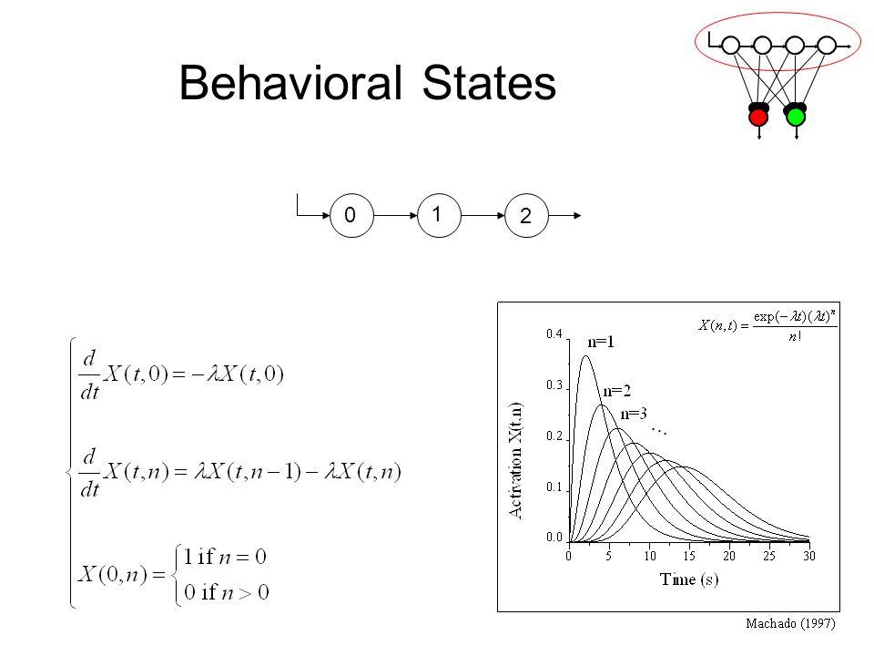 Behavioral States 1 2