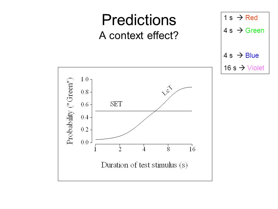 Predictions A context effect