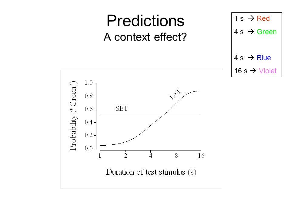 Predictions A context effect