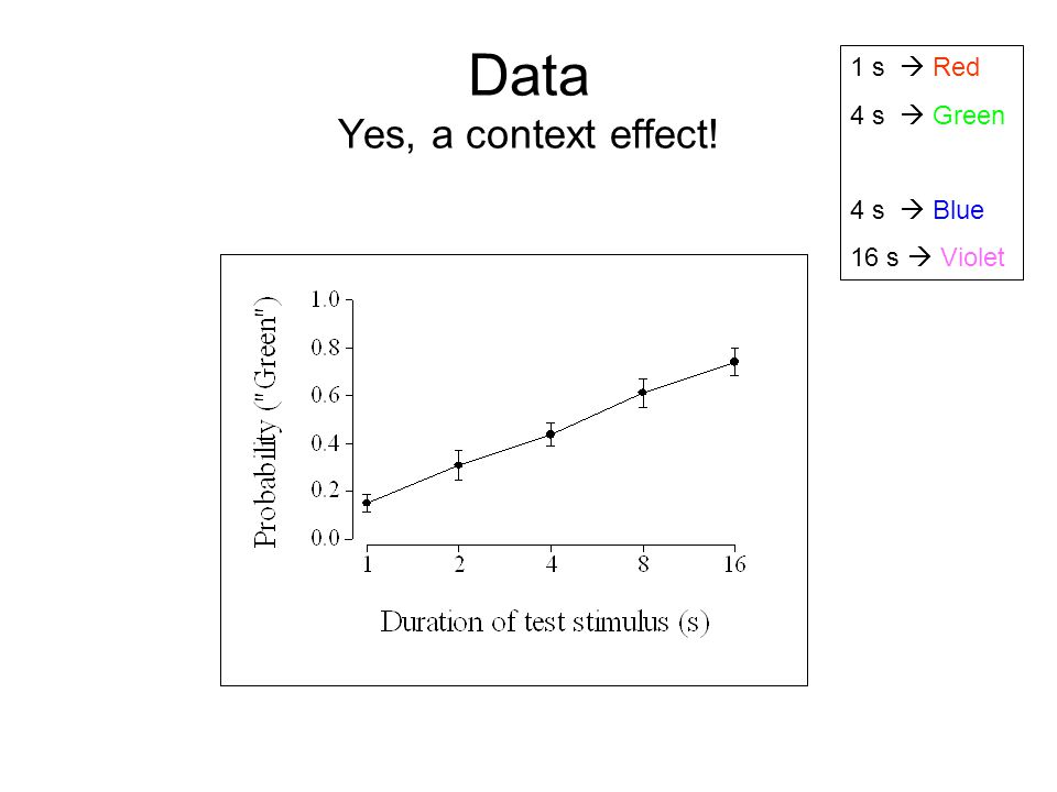 Data Yes, a context effect!