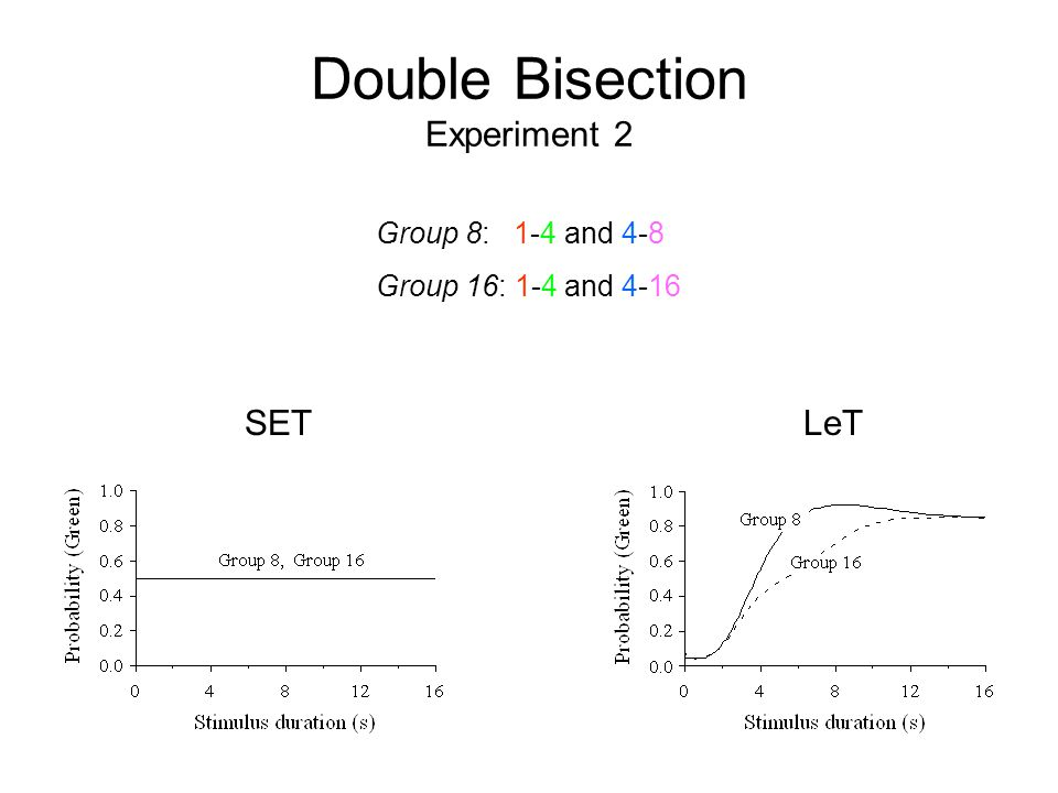 Double Bisection Experiment 2