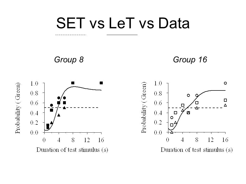 SET vs LeT vs Data Group 8 Group 16