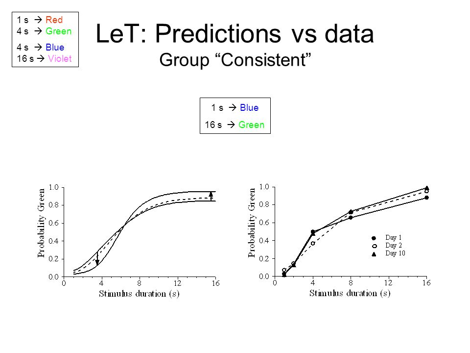 LeT: Predictions vs data Group Consistent