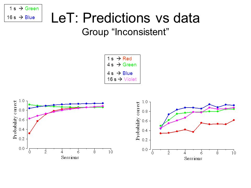 LeT: Predictions vs data Group Inconsistent