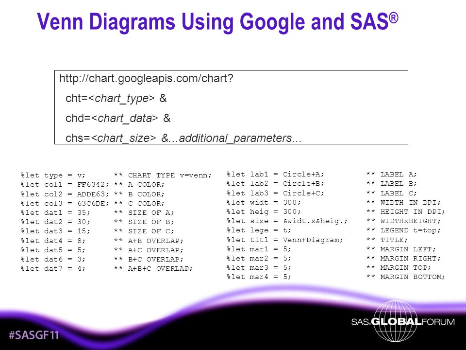 Venn Diagrams Using Google and SAS®