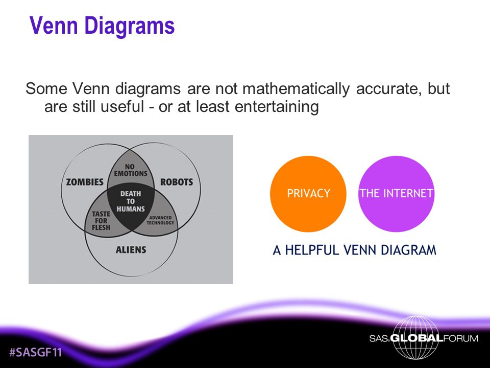 Venn Diagrams Some Venn diagrams are not mathematically accurate, but are still useful - or at least entertaining.