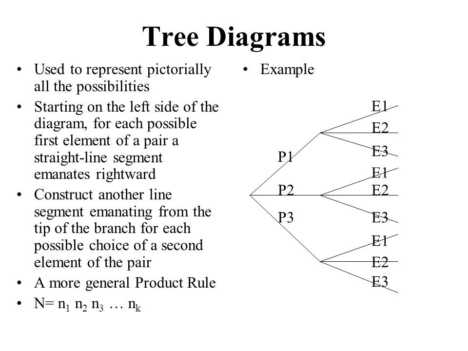 Tree Diagrams Used to represent pictorially all the possibilities