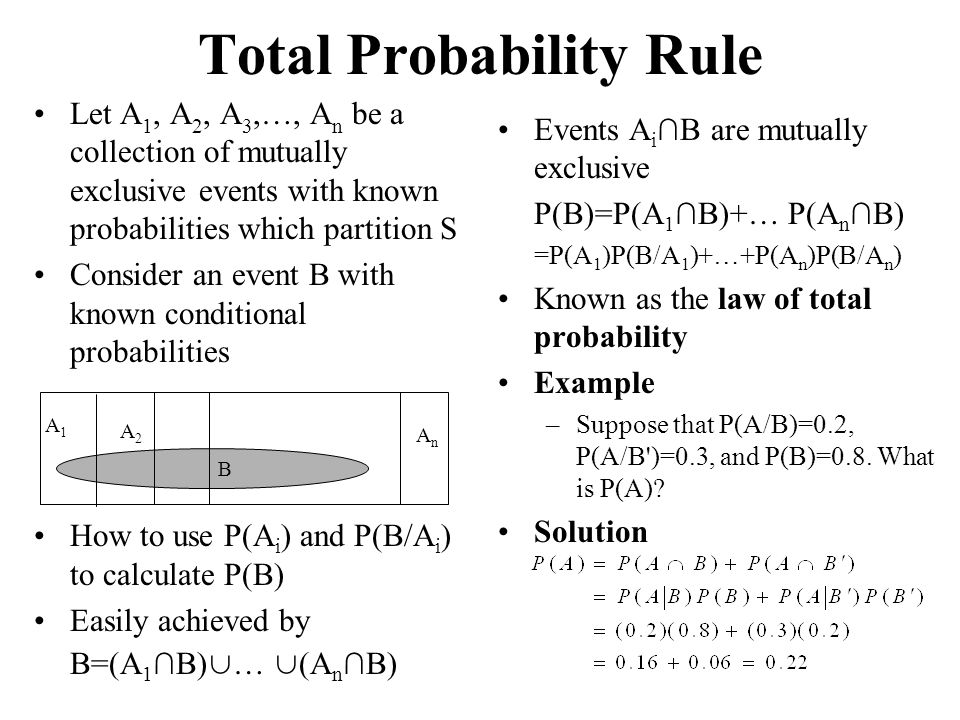 Total Probability Rule