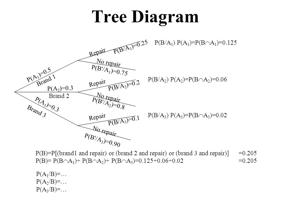 Tree Diagram P(B/A1) P(A1)=P(BA1)=0.125 P(B/A1)=0.25 Repair No repair