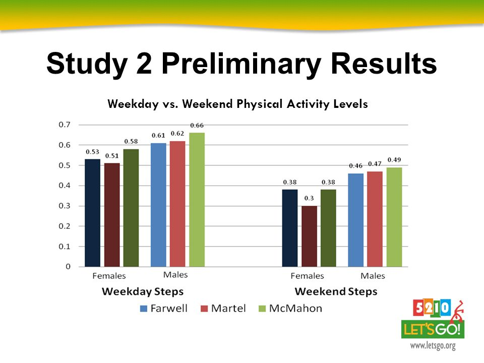 Study 2 Preliminary Results