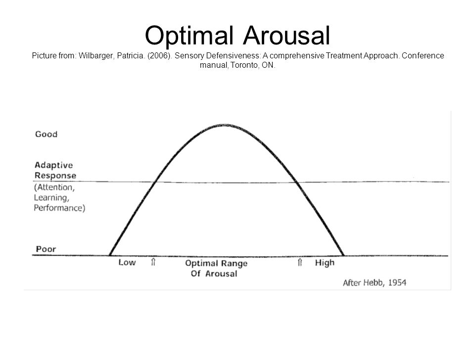 Optimal Arousal Picture from: Wilbarger, Patricia. (2006)