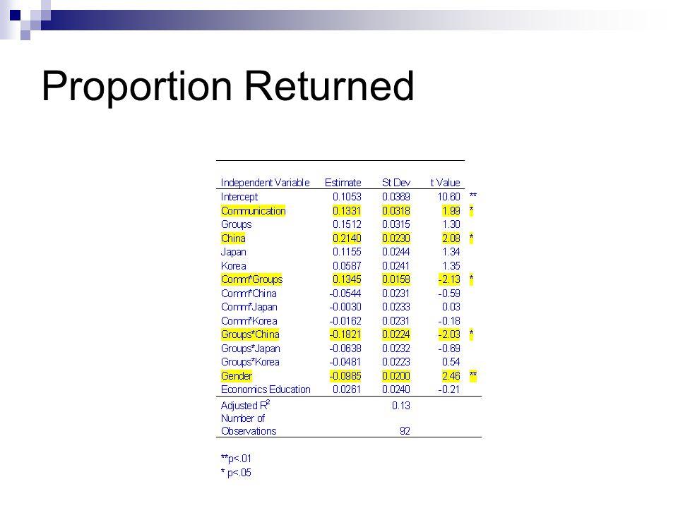 Proportion Returned