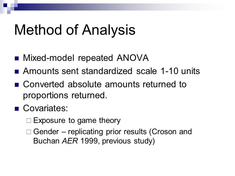 Method of Analysis Mixed-model repeated ANOVA