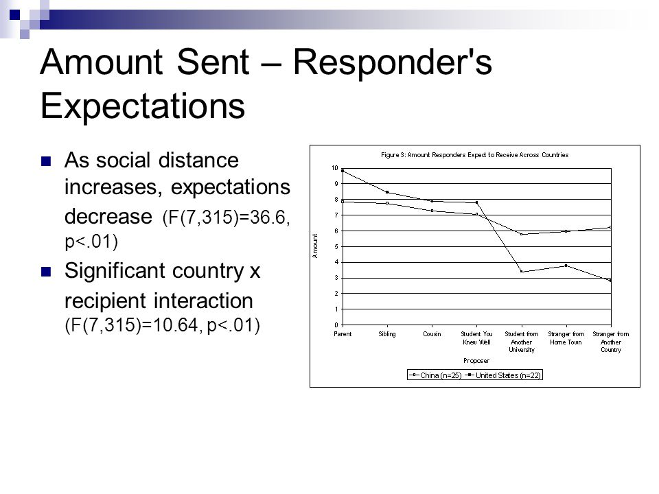Amount Sent – Responder s Expectations