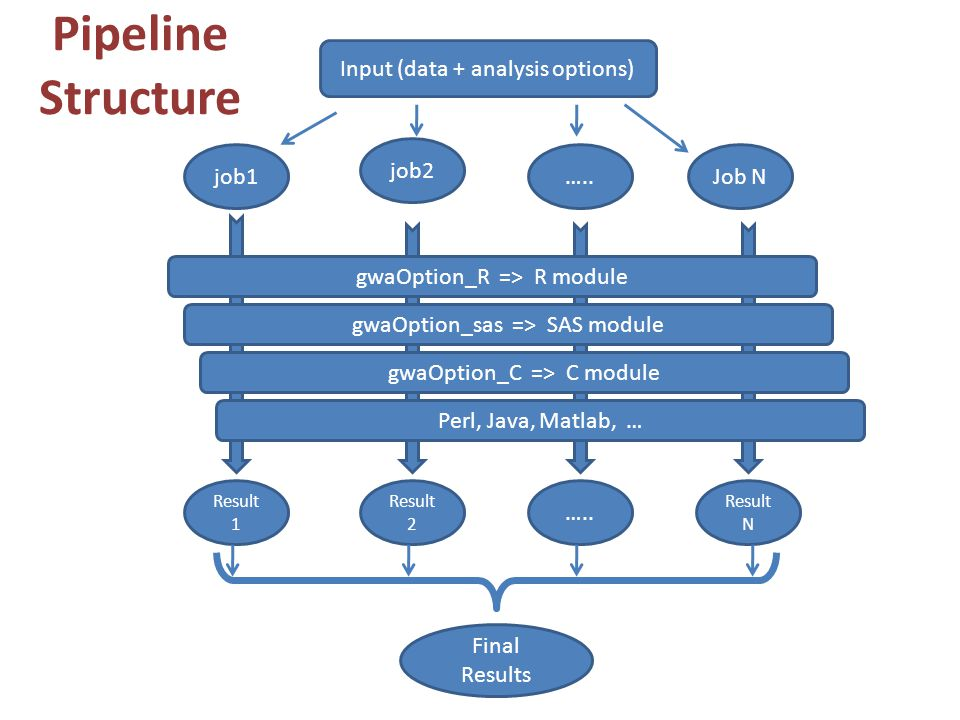 Pipeline Structure Input (data + analysis options) job1 job2 ….. Job N