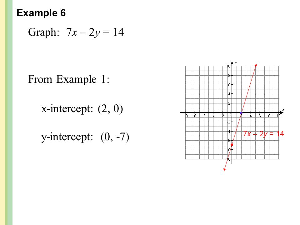 Graph: 7x – 2y = 14 From Example 1: x-intercept: (2, 0)
