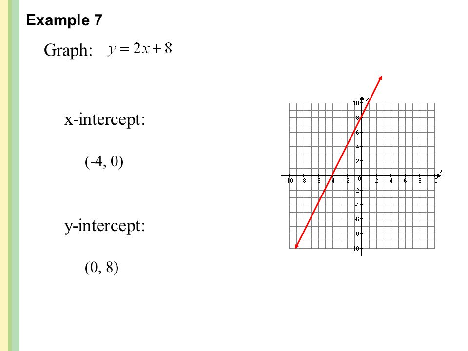 Example 7 Graph: x-intercept: (-4, 0) y-intercept: (0, 8)