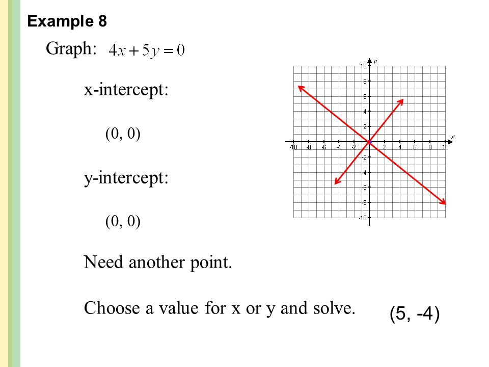 Graph: x-intercept: y-intercept: Need another point.